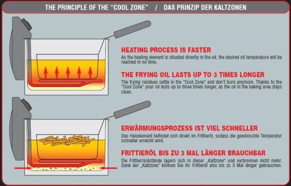 Das Prinzip der Kaltzone